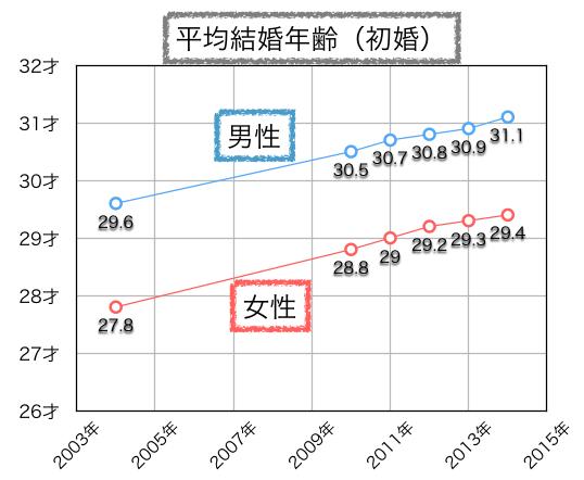 平均結婚年齢グラフ