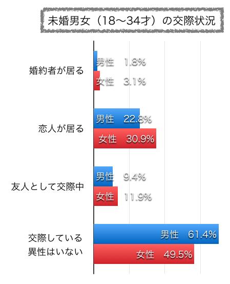 未婚男女の交際状況グラフ