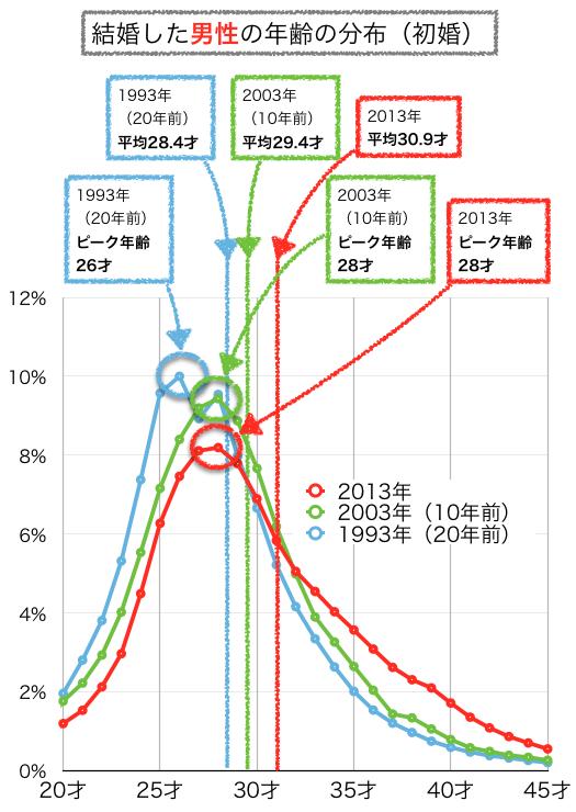 男性の結婚年齢の分布グラフ