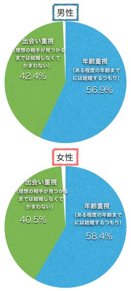 結婚で年齢を重視する人の割合