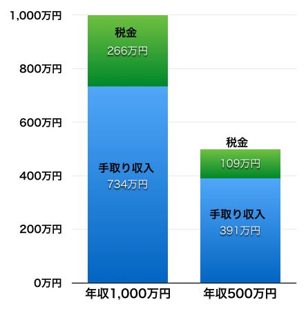 年収と手取り収入の比較