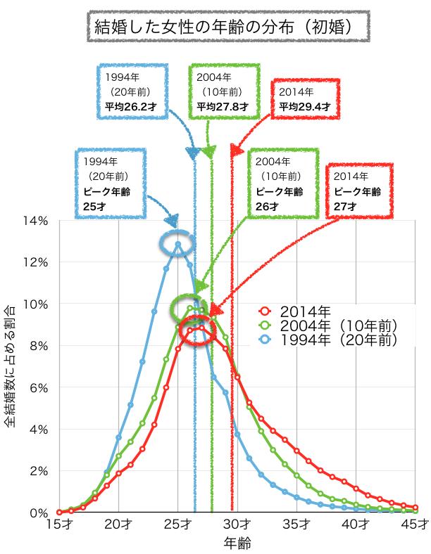 初婚の妻の年齢分布グラフ