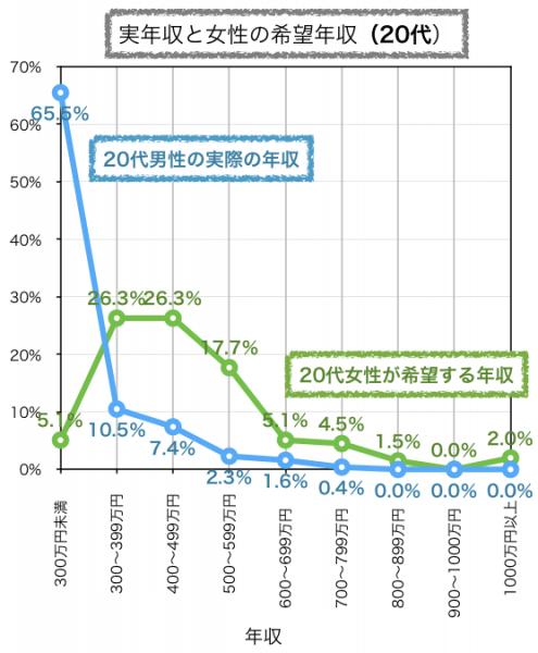 20代の実年収と女性の希望する年収比較グラフ