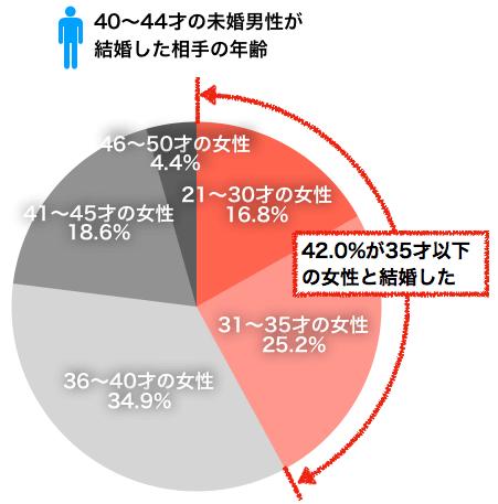 40〜44才男性が実際に結婚した女性の年齢