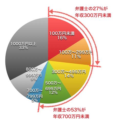 弁護士の年収(H27国税庁)