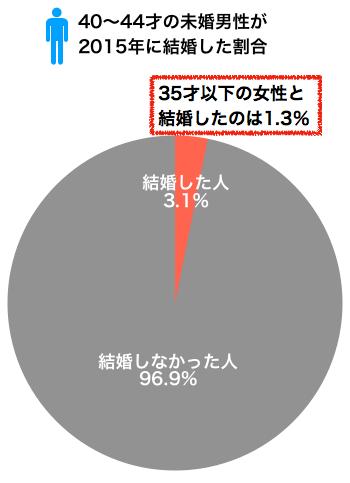 40〜44才の未婚男性が結婚した割合