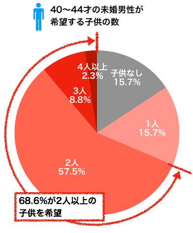 40〜44才未婚男性が希望する子供の数