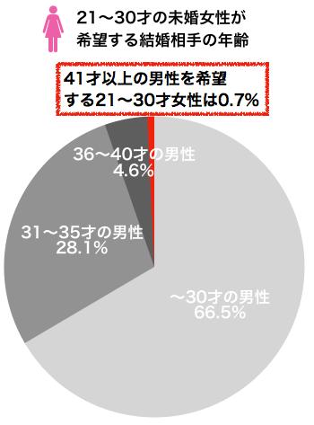 21〜30才未婚女性が希望する結婚相手の年齢