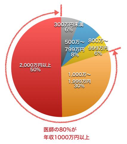 医師の年収(H27年国税庁)