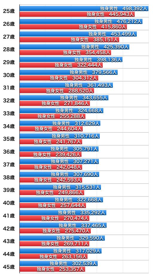 独身者の数(2015年国勢調査)