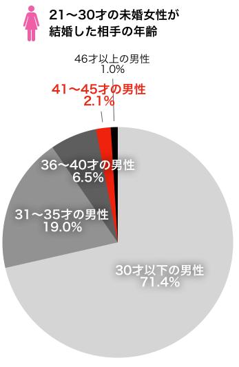 21〜30才未婚女性が結婚した相手の年齢