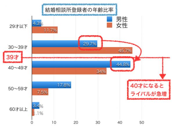 婚活の男女年齢比率グラフ