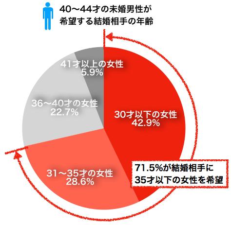 40〜44才の未婚男性が希望する結婚相手の年齢