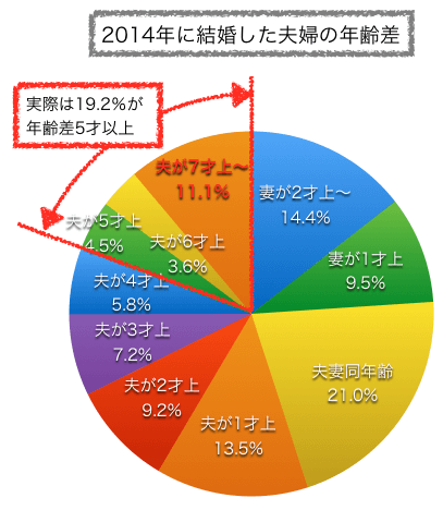 2014年結婚した夫婦の年齢差グラフ