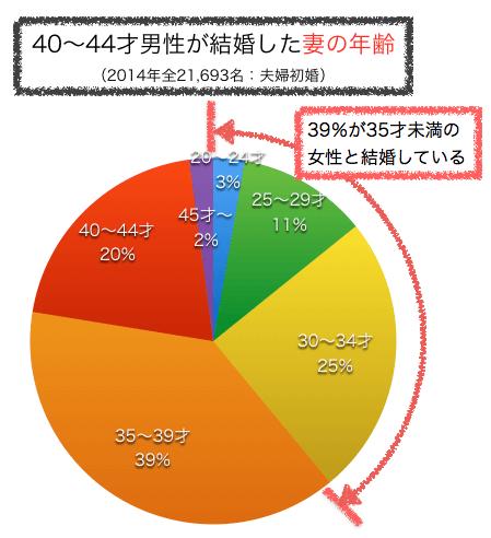 40〜44才独身男性が結婚した妻の年齢グラフ