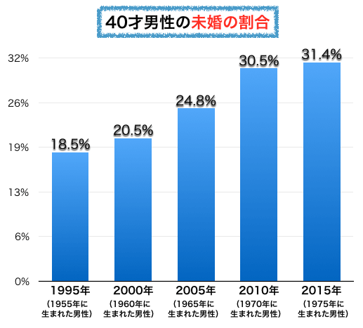 40才男性の未婚比率の推移