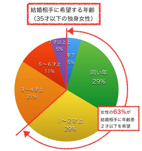 独身女性が結婚相手に希望する年齢差グラフ
