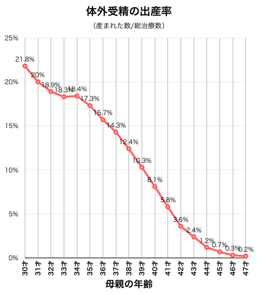 体外受精の生産率