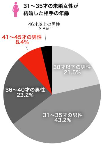31〜35才未婚女性が結婚した相手の年齢
