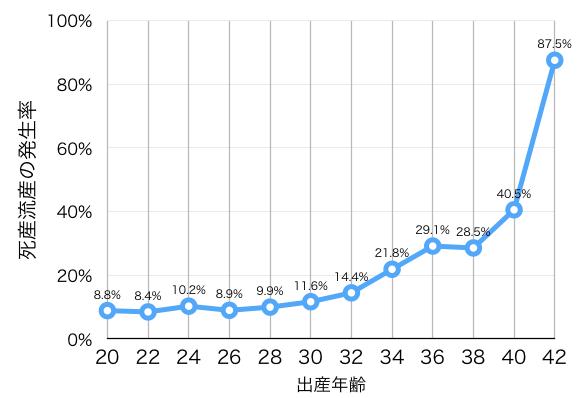 流産死産の割合