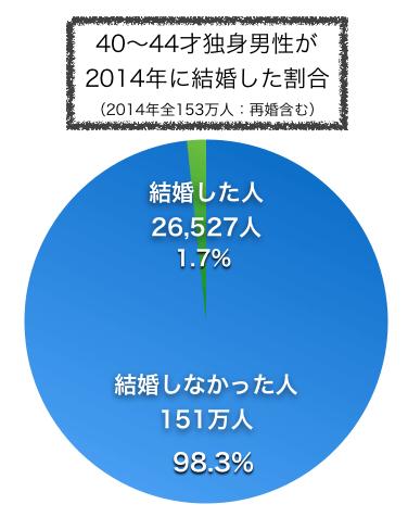 2014年に結婚した独身男性40〜44才の割合