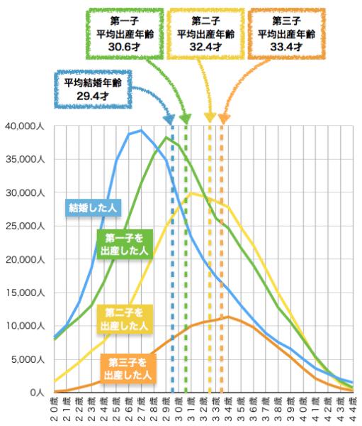 結婚と出産の平均年齢