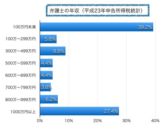 弁護士の年収(平成23年申告所得税より)