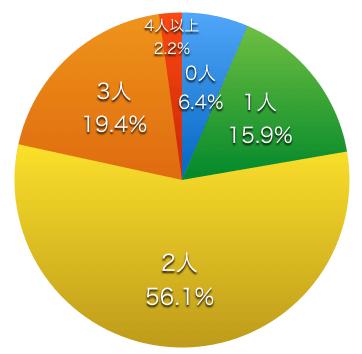 子供の人数調査結果グラフ