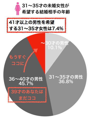 31〜35才の未婚女性が希望する結婚相手の年齢