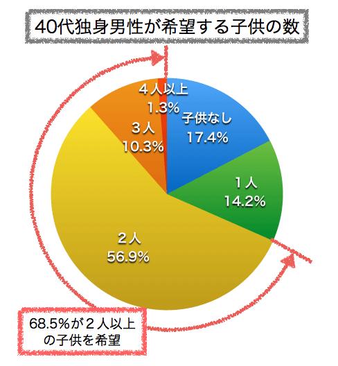 40代独身男性が希望する子供の数(円グラフ)