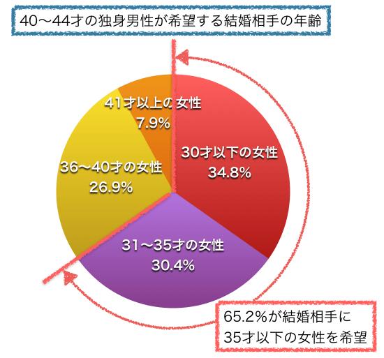 40〜44才男性が希望する結婚相手の年齢