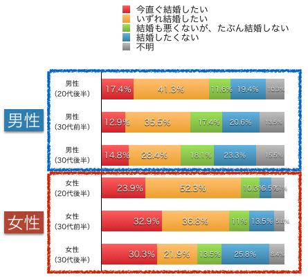 結婚願望の調査データ表