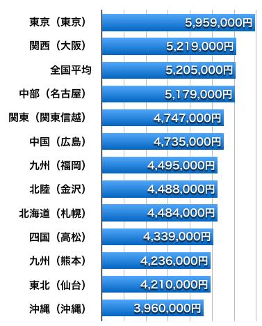 民間給与実態調査(2015年)