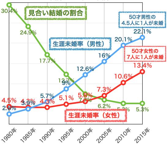 お見合いの割合と生涯未婚率の推移