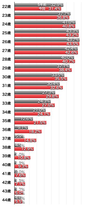 未婚女性が5年以内に結婚する確率(5年前との比較)