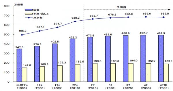 東京都の世帯数推移