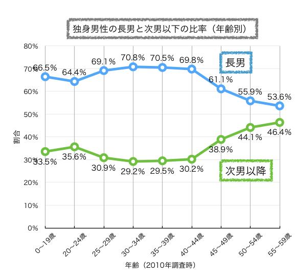 長男と次男の年齢別比率グラフ