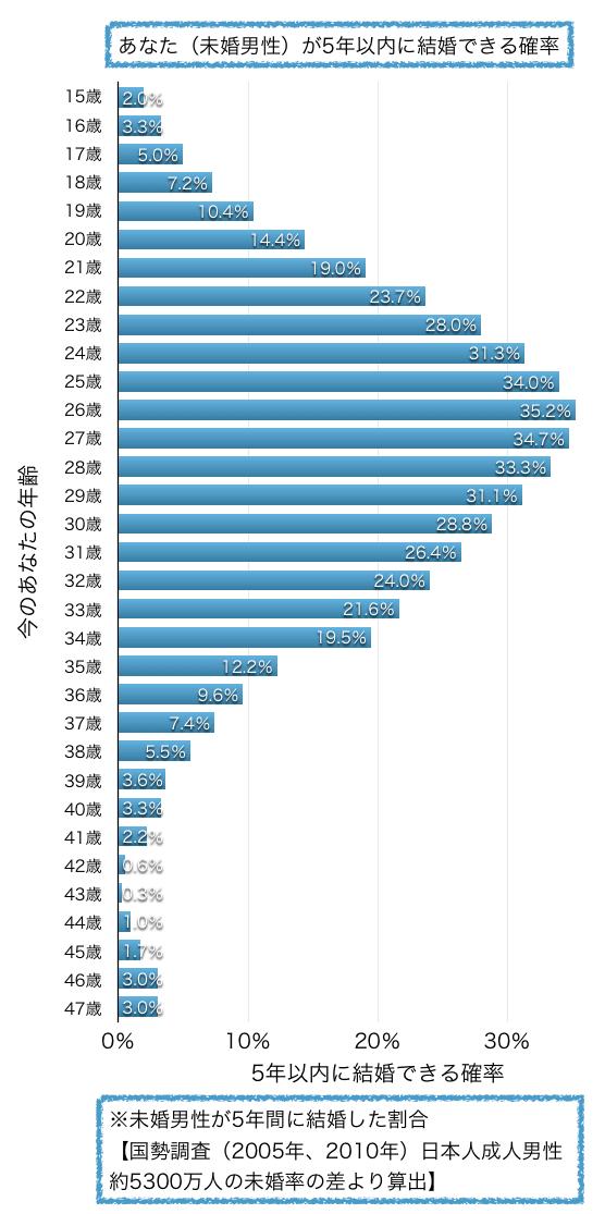 未婚男性が5年以内に結婚できる確率