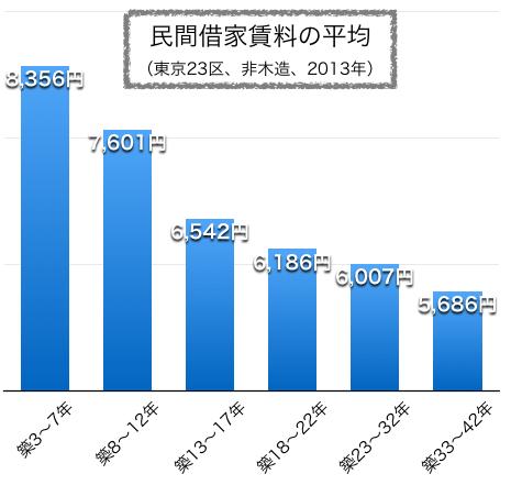 東京23区の平均賃料の下落