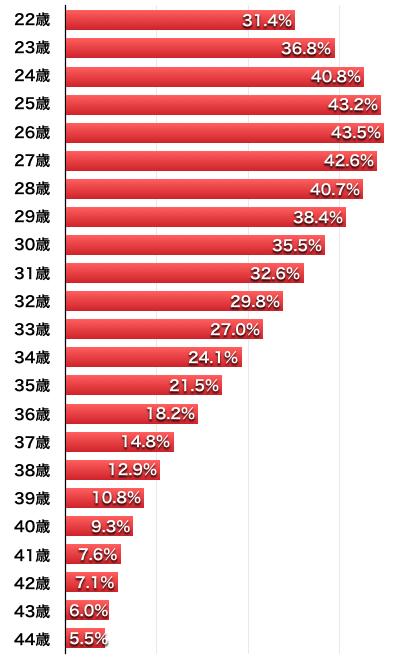 未婚女性が5年以内に結婚する確率(2015年国勢調査)