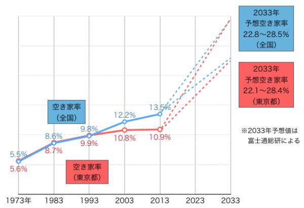 全国及び東京の空き家率推移と予想
