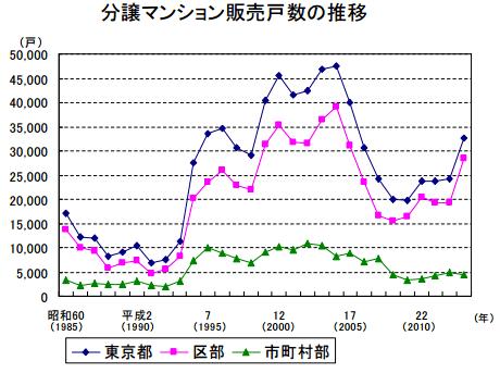 東京都のマンション販売戸数