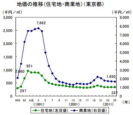 東京の地価公示価格推移