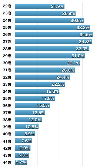 未婚男性が5年以内に結婚する確率(2015年国勢調査)