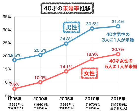 40才の未婚率の推移