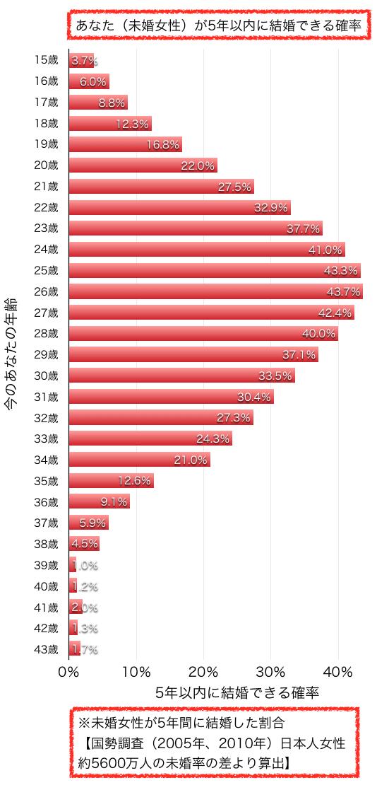 各年齢別未婚女性が5年後結婚する確率グラフ