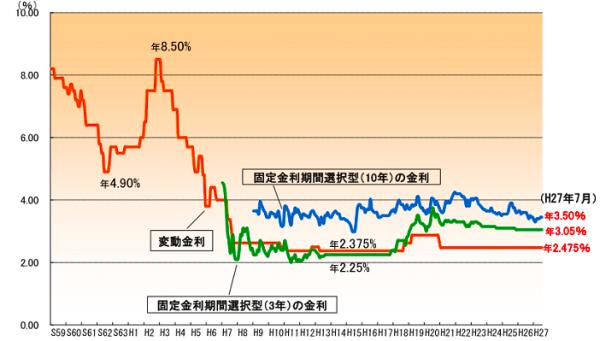 過去の金利変動