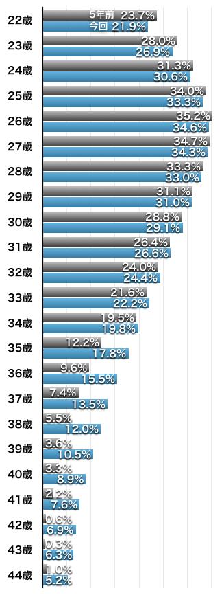 未婚男性が5年以内に結婚する確率(5年前との比較)