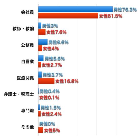 ツヴァイ会員の職業割合グラフ
