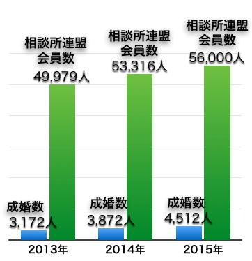 会員数と成婚数(日本結婚相談所連盟)